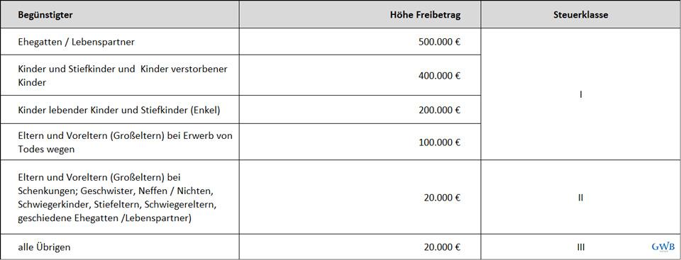 Schenken und Vererben: die Schenkungssteuer-Tabelle | GWB-Partner