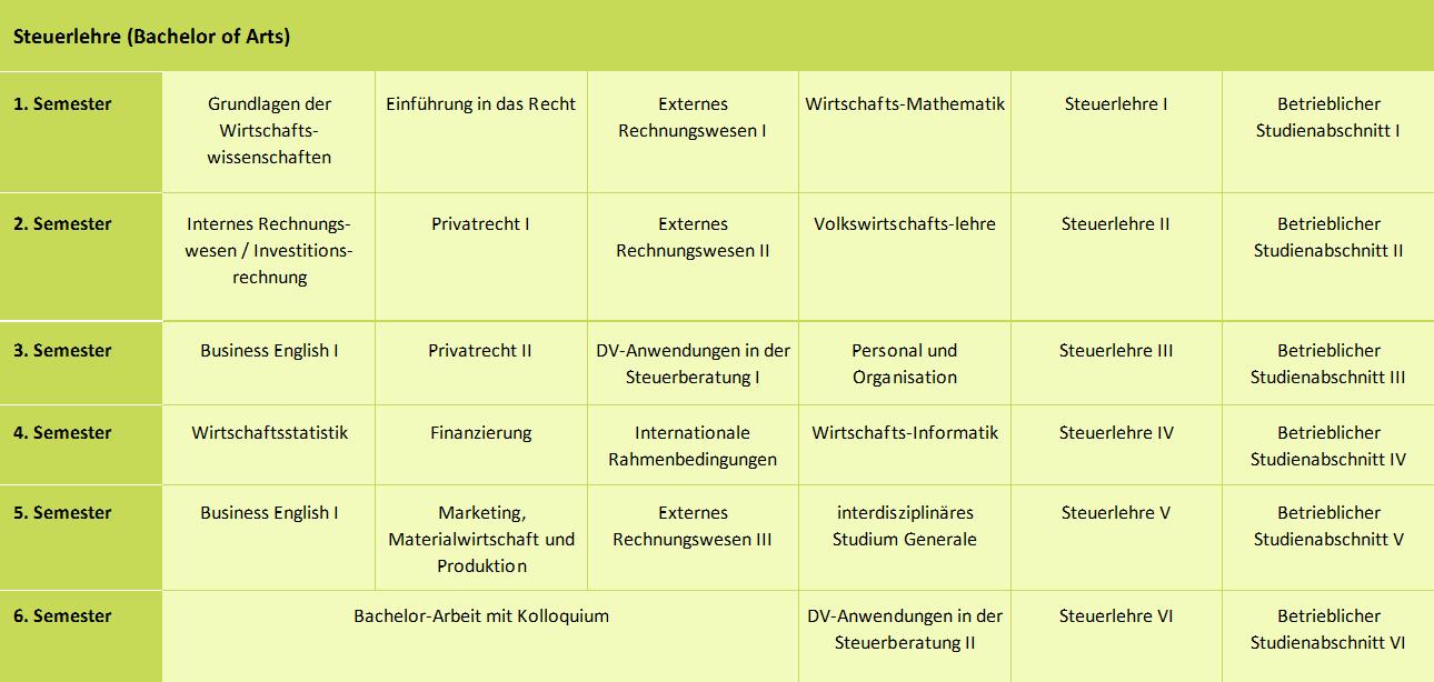Duales Studium Steuerlehre - Überblick und Fächerkanon der Frankfurt University of Applied Sciences