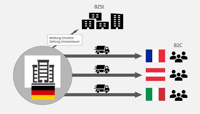 One-Stop-Shop-Verfahren: Erleichterungen im Europäischen Onlinehandel (B2C)